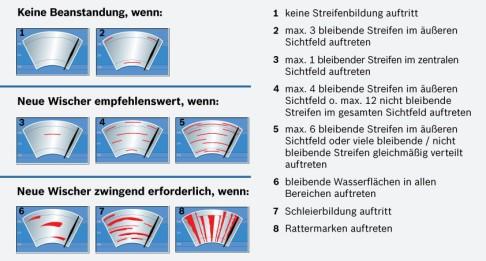 Infografía del limpiaparabrisas